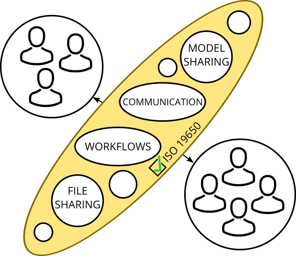 Generic distributed CDE using several solutions as its components