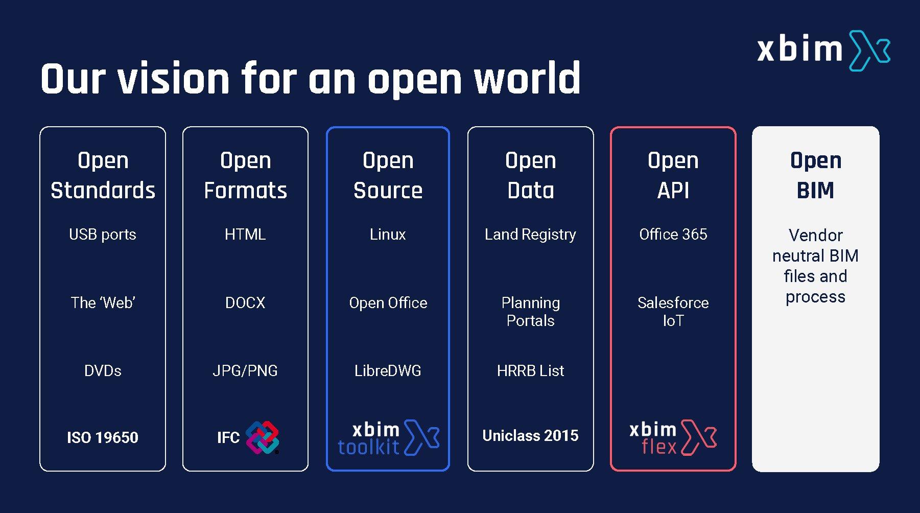 xbim's open vision